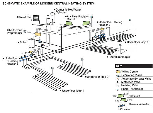 Central  Space Heating
